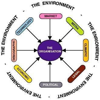 Environment Business Services - Government of Saskatchewan